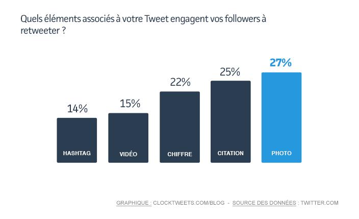 Associer une photo à un Tweet augmente de 27% le taux d'engagement de vos followers