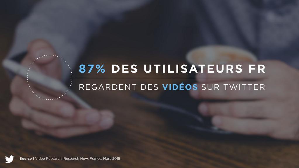 Les utilisateurs français regardent des vidéos sur Twitter